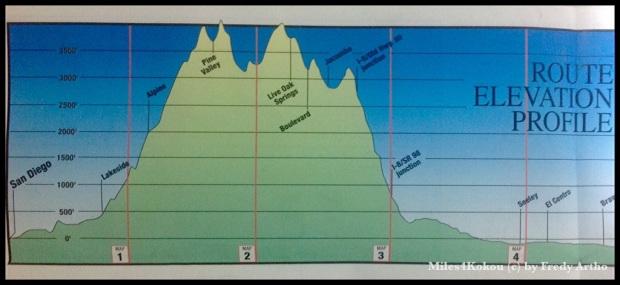 Unser Höhenprofil heute auf der Karte von ACA (Adventure Cyclist Assosiation)